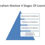 abraham-maslow-4-stages-of-learning